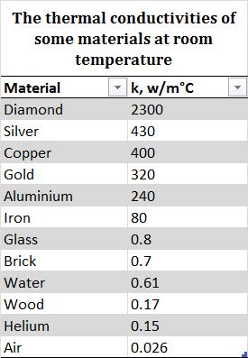 رسانایی گرمایی عناصر